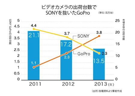 SONYはなぜGoProを作れなかったか? 日本のモノづくりを考え直す時がきている