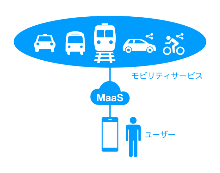 Whimの現状と日本版MaaSの課題 WEDGE Infinity(ウェッジ)