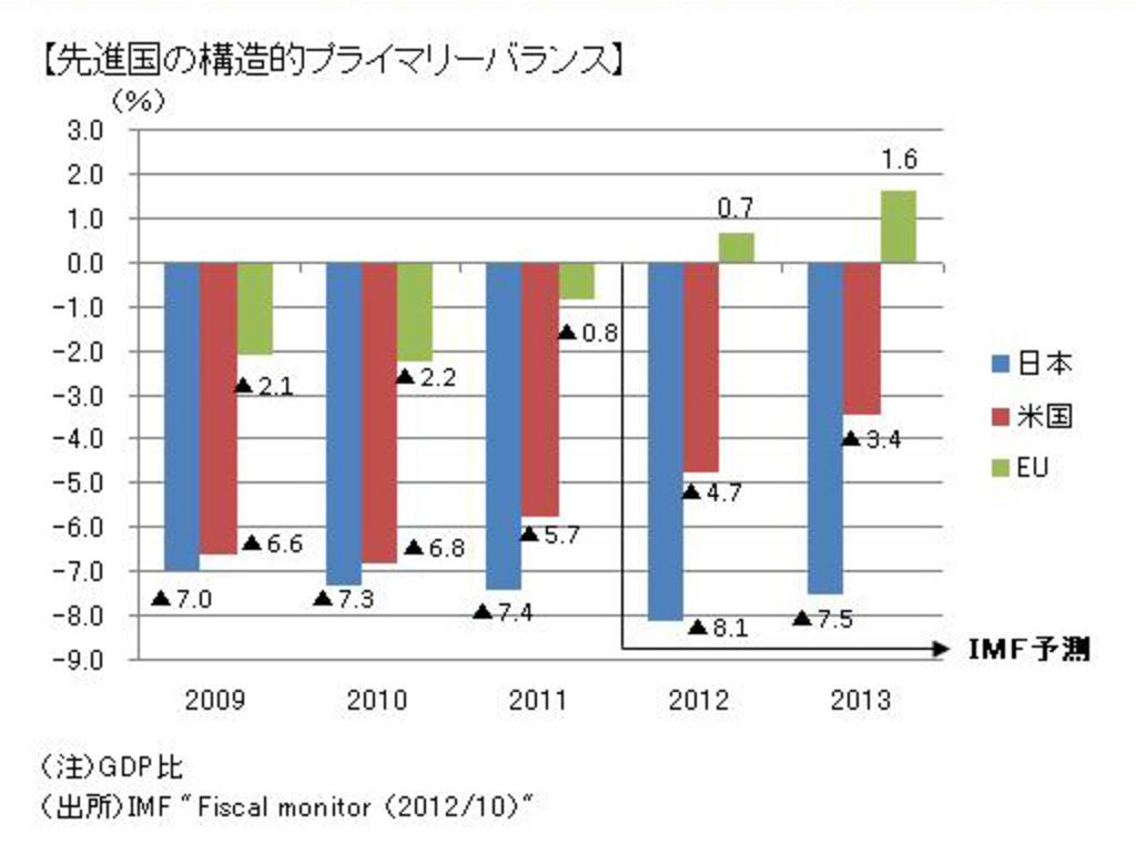 2013年、世界経済は緩やかに回復